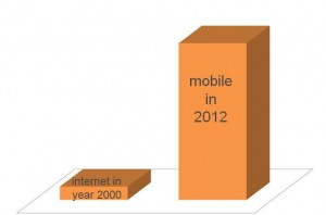 Mobile Compared to Internet