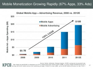 Statistics of Mobile App Industry Boom